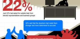 Business Hope: Entrepreneurs Outlook for 2013 [INFOGRAPHIC]