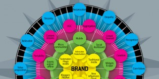 The Ultimate #Socialmedia Marketing Mindmap