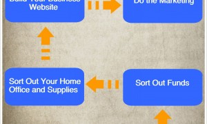 6 Steps to Setting Up Your Online Home Business