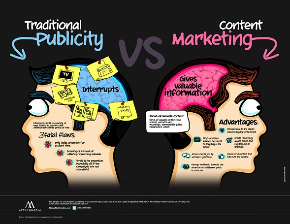 traditional-publicity-vs-content-marketing infographic